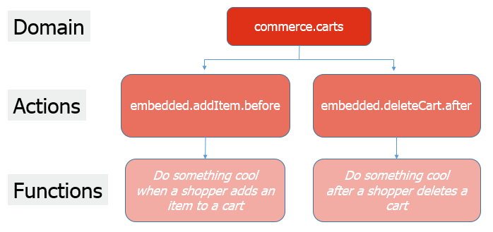 The structure of an arcjs application ccuart Images
